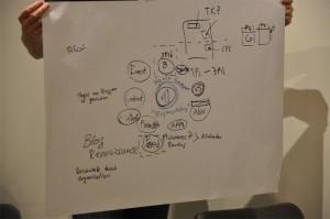 Vasco Sommer Workshop Ergebnisse